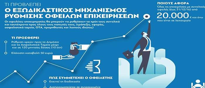 10 προτάσεις του ΣΕΔΙ για τον Εξωδικαστικό Μηχανισμό Επίλυσης Διαφορών